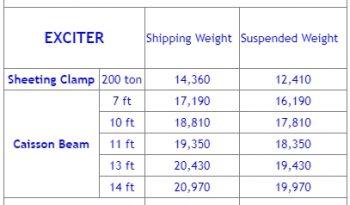 FOR RENT: HPSI 300 Vibratory Hammer full