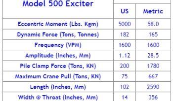 FOR RENT: HPSI 500 Vibratory Hammer full